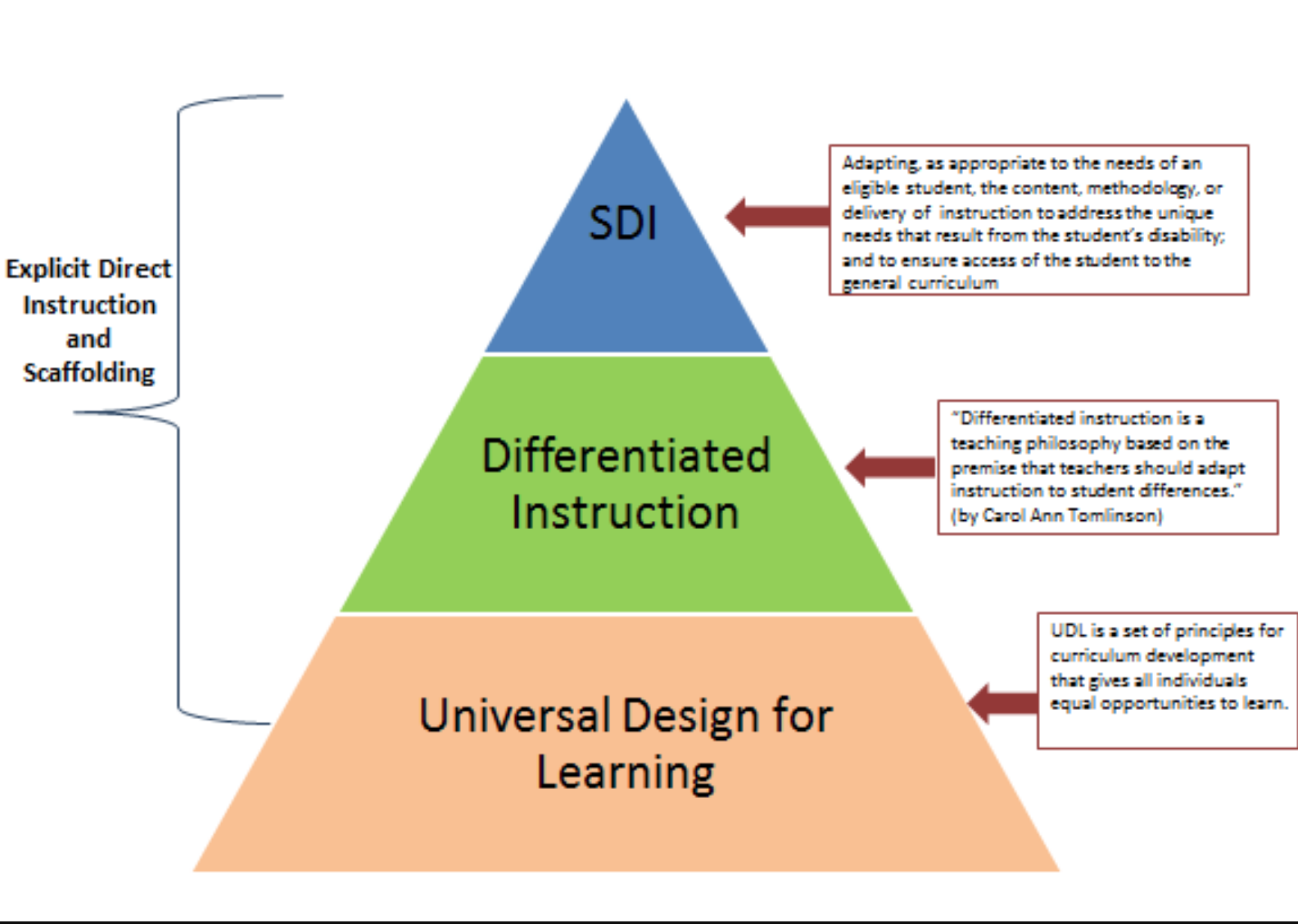 Math For All Implementing Universal Design For Learning In A Standards Based Math Class Naomi Church